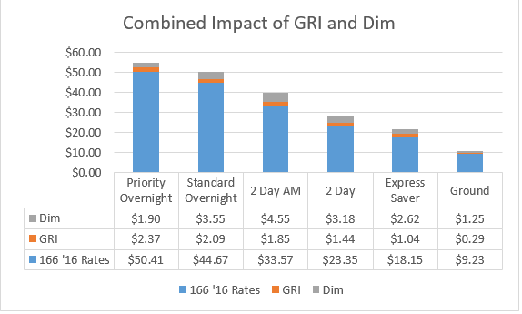 An Analysis Of The Ups And Fedex Dimensional Weight Pricing Changes